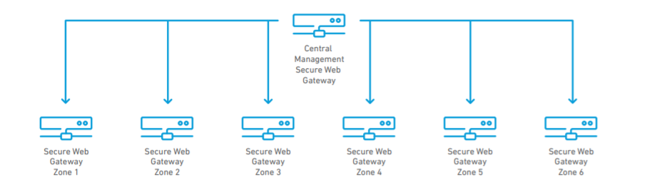 Clearswift Deployment Illustration