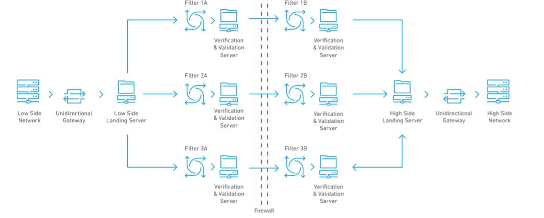 Clearswift Firewall Gateway Illustration