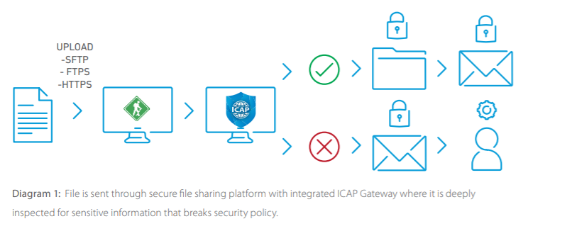 How does Clearswift secure file transfer work