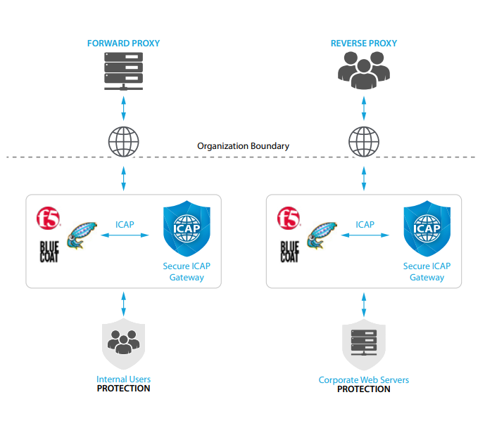 Secure ICAP Gateway deployment with bi-directional proxy
