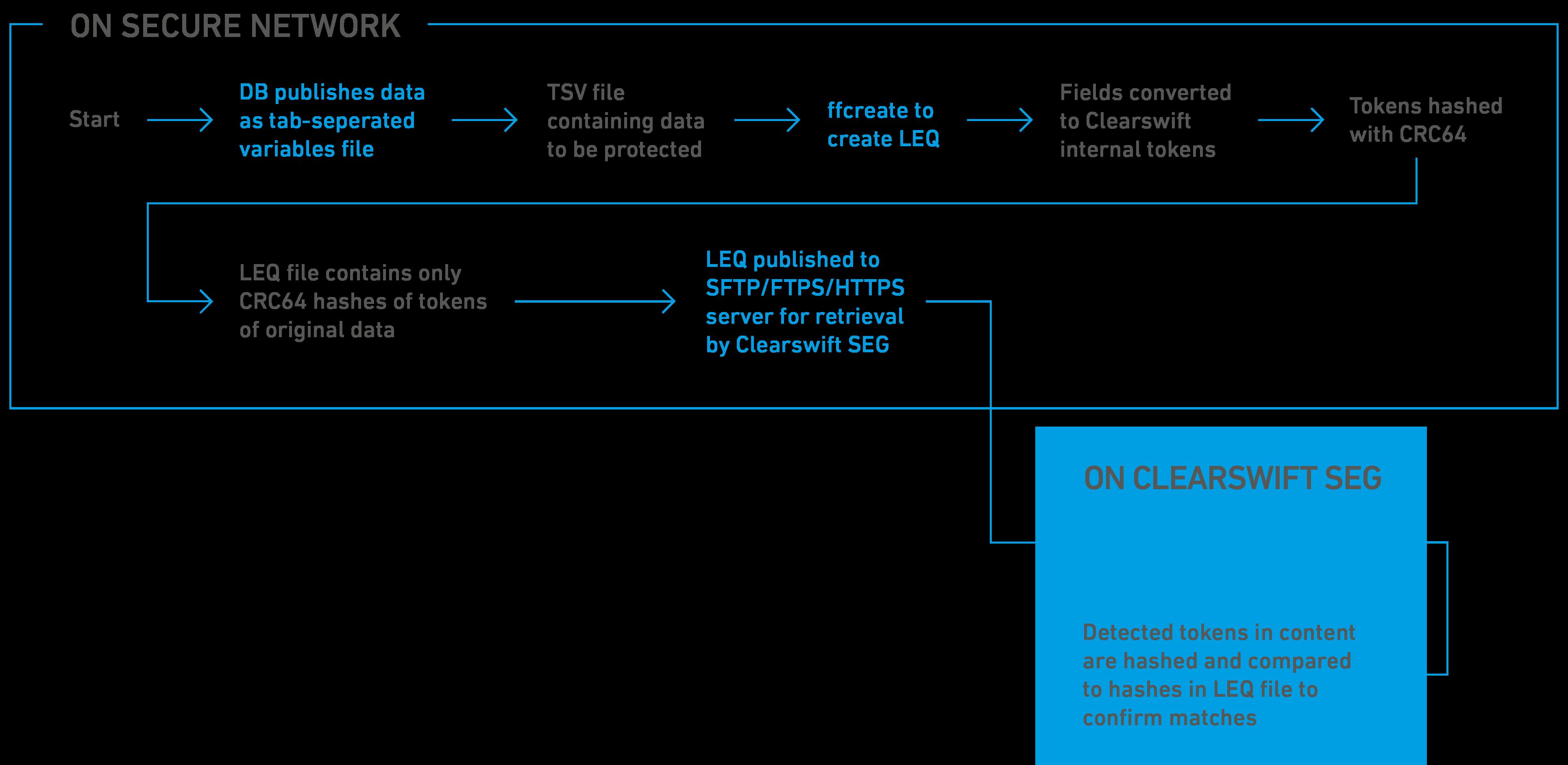SEG Diagram