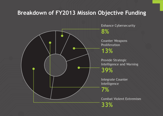 Breakdown of FY2013 Mission Objective Funding chart
