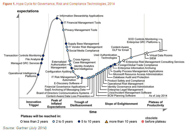 Gartner's Hype Cycle for Governance, Risk and Compliance Technologies 2014