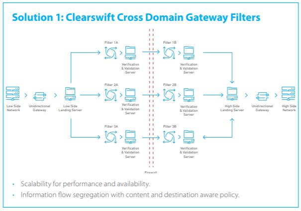Clearswift Cross Domain Gateway Filters