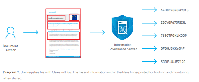 Clearswift Governance Server Diagram