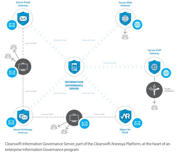 Clearswift Information Governance Server Diagram
