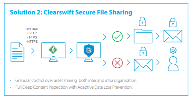Clearswift Secure File Sharing Diagram