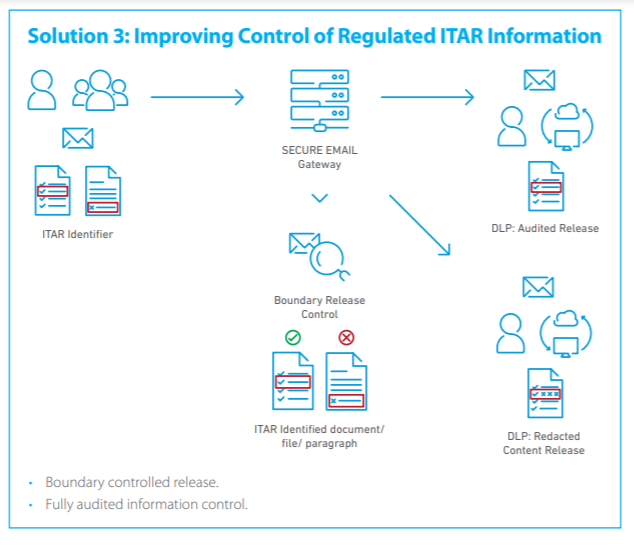 Solution 3: Improving Control of Regulated ITAR Information