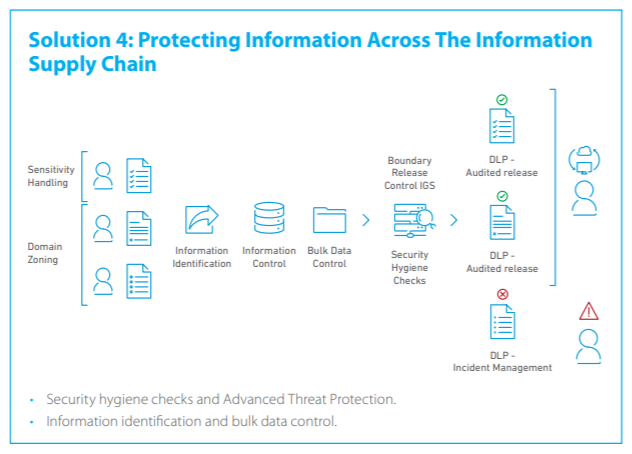 Solution 4 Protecting Information Across the Information Supply Chain