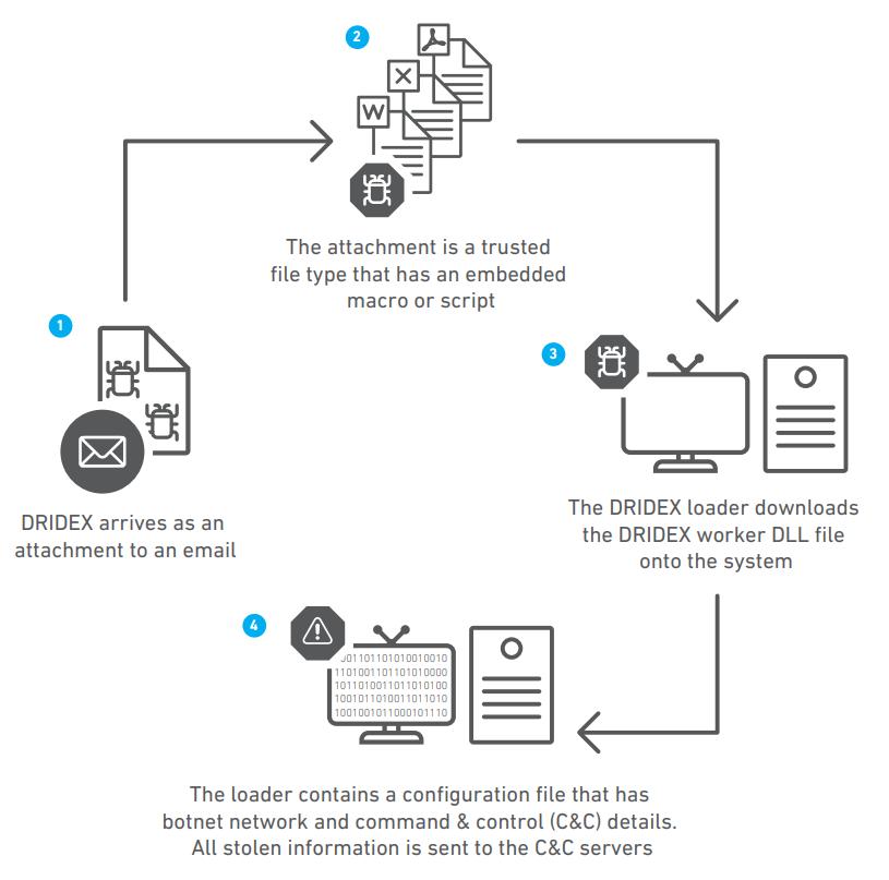 ransomware through DRIDEX malware