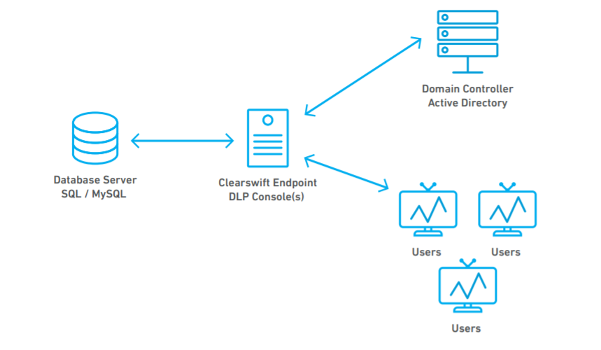Clearswift endpoint encryption diagram