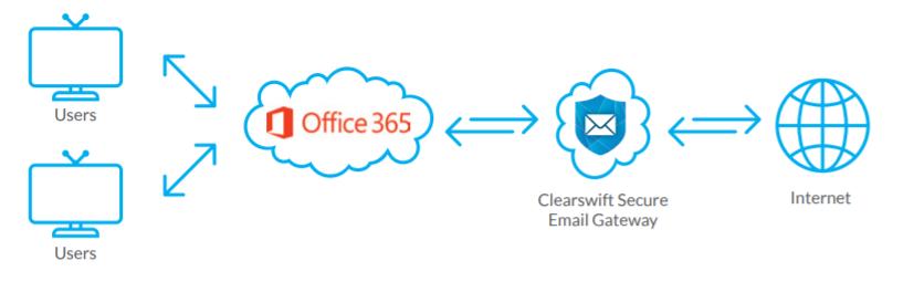 Clearswift Managed Email Security Infastructure Diagram