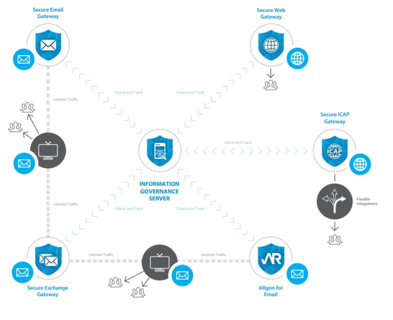 Clearswift Secure Exchange Gateway Figure 4