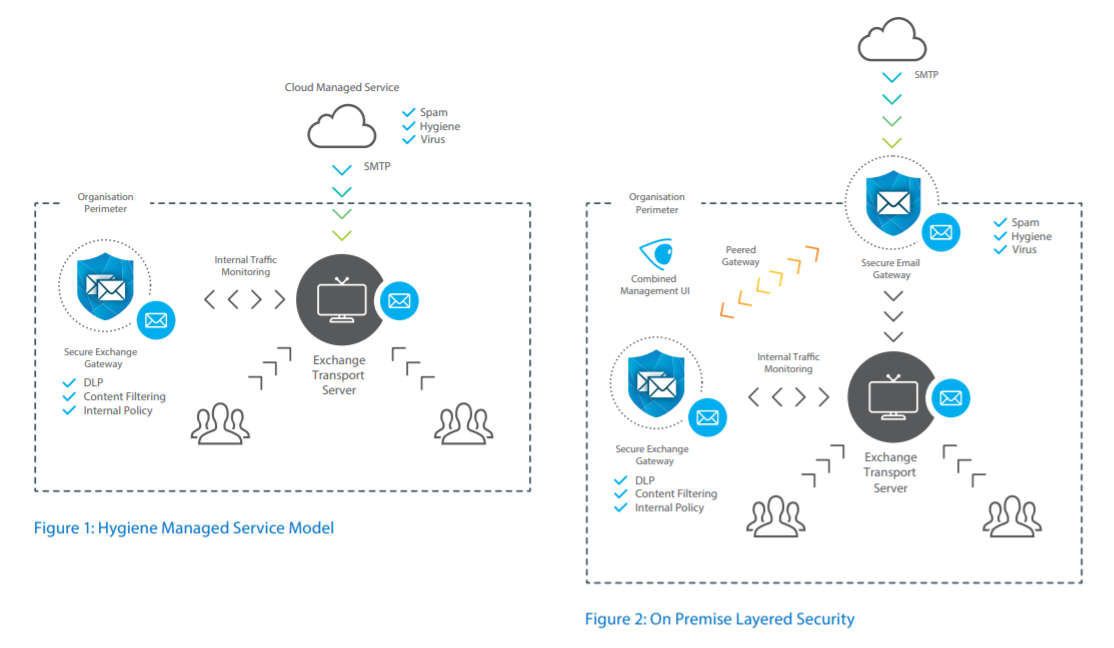 Clearswift Secure Email Gateway Models