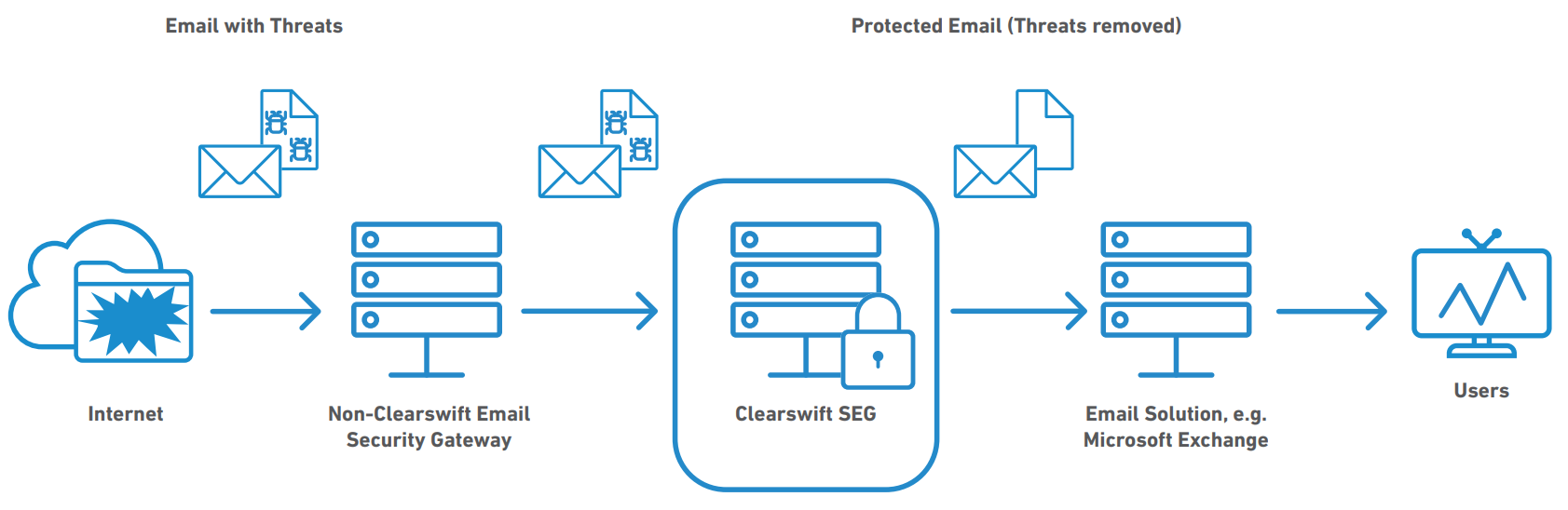 Clearswift can augment an existing email security infrastructure
