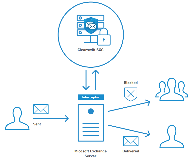 Secure Exchange Gateway can be used to augment exiting email infrastructure to enable internal security