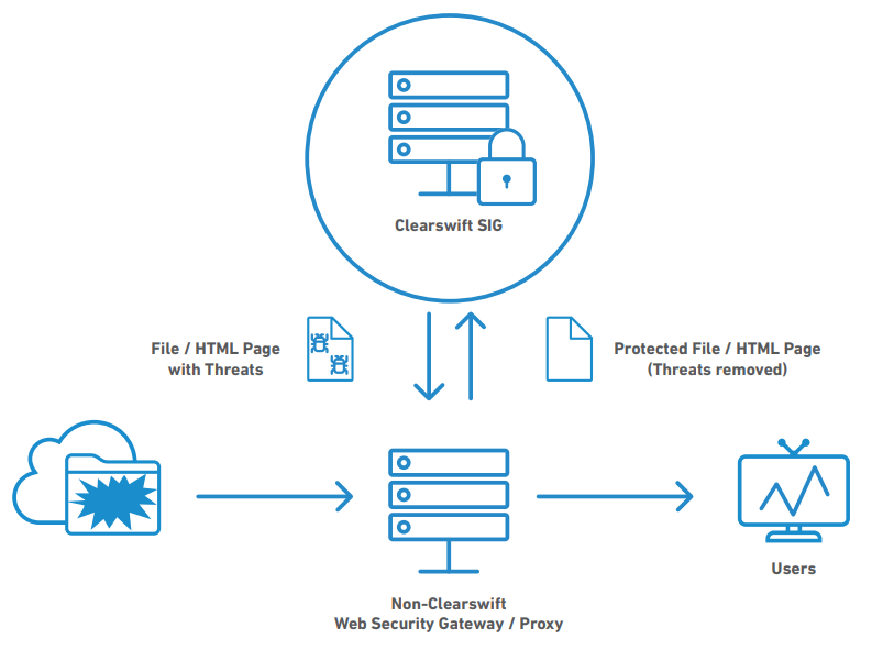Augmenting existing internet security with the secure ICAP gateway.