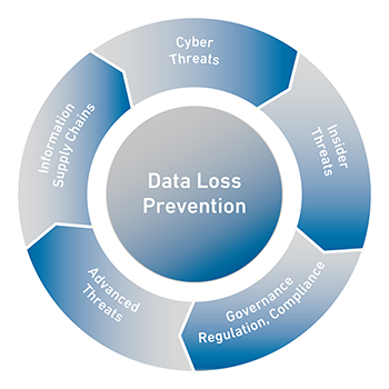 Adaptive Data Loss Prevention Dlp Solutions Clearswift